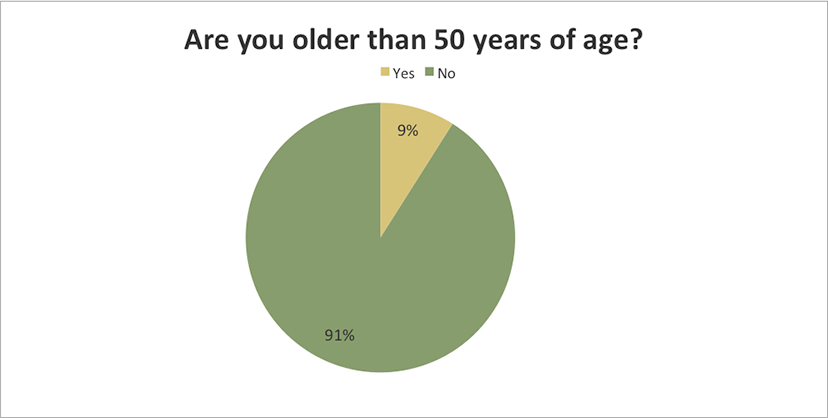 Are you older than 50 years of age?