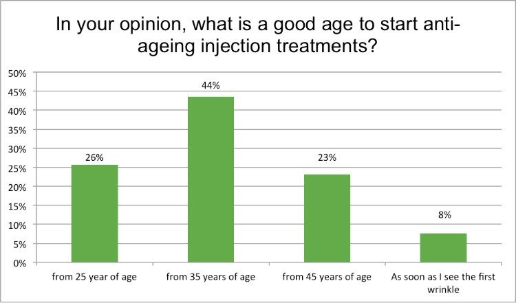 Renewal Institute Loyalty Survey Results Feb2018 When should you Start Injectable treatments?