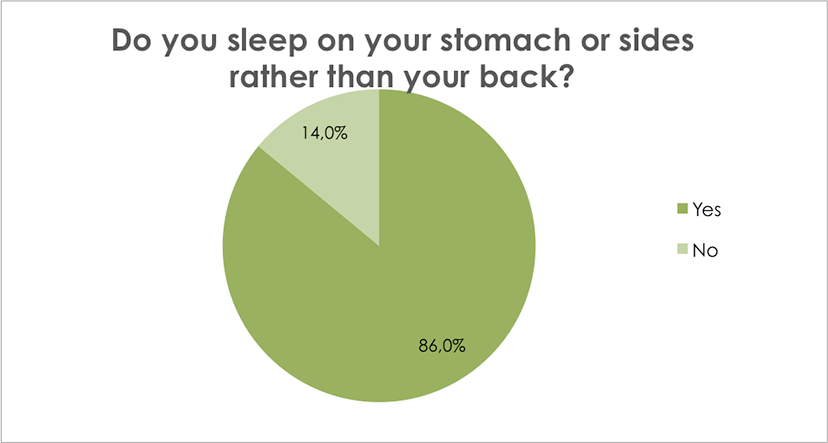 Do you sleep on your stomach or side rather than your back?