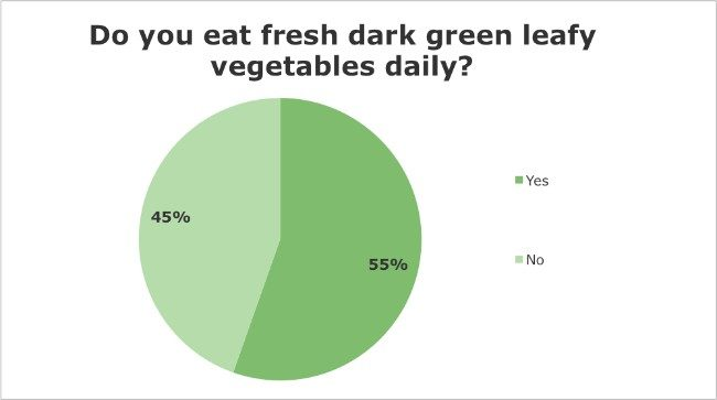 Iridology Questionnaire - Do you eat fresh dark green leafy vegetables daily?