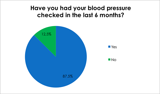 Male Health Survey-Have you had your blood pressure checked in the last 6 months?