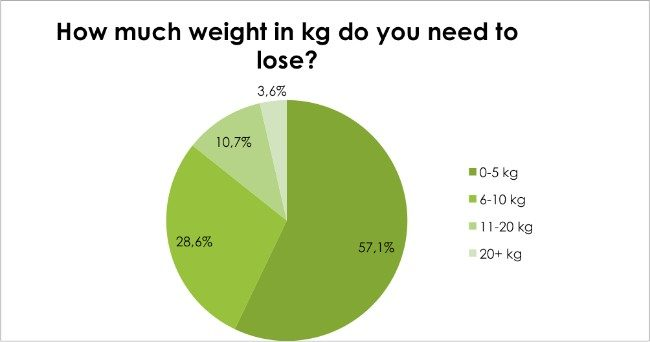 Body Renewal Weight Loss Survey Dec 2016 - How much weight in kg do you need to lose?
