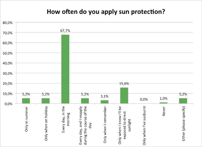 Skin-Renewal-Sun-Damage-Survey-Jan17-How-Often-Do-You-Apply-SunScreen?
