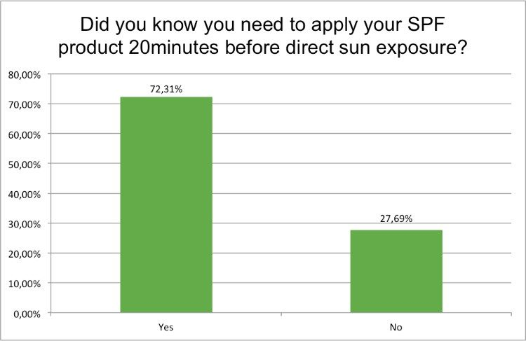 summer-survey-appy-spf-before-sun-exposure