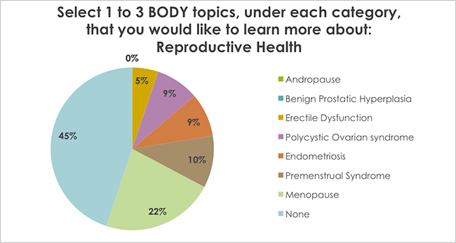 Select 1 to 3 BODY topics, under each category, that you would like to learn more about: Reproductive Health