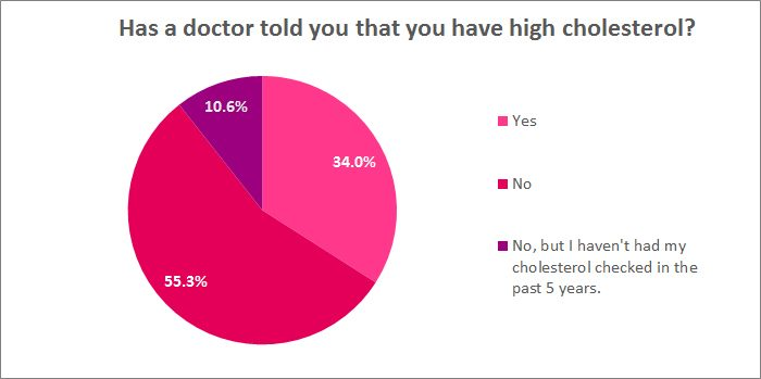 Has a doctor told you that you have high cholesterol?