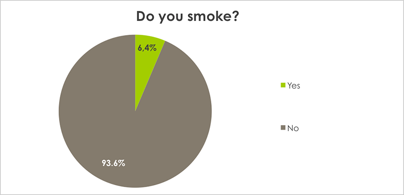 Weight Loss Survey Results Do you smoke?