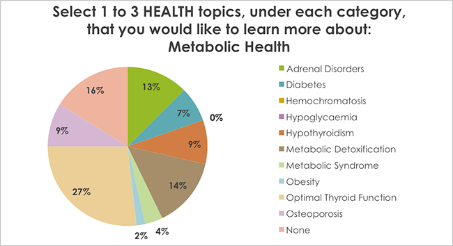 Select 1 to 3 HEALTH topics, under each category, that you would like to learn more about: Metabolic Health