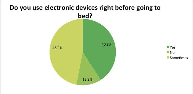 Skin-Renewal-Loyalty-Survey-Results-April-electronic-devices?