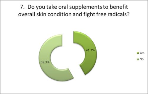 Do you take supplements to benefit your skin's condition?