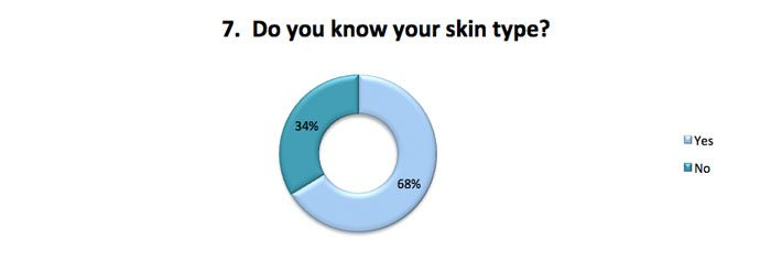 Do you know your skin type