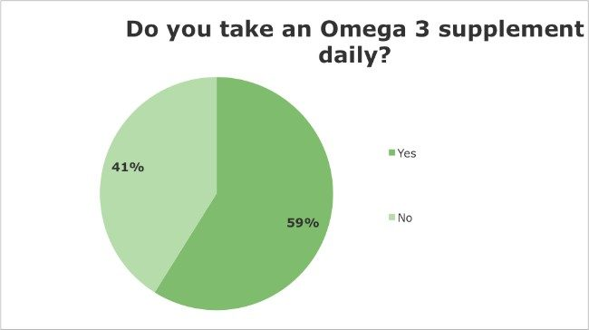Iridology Questionnaire - Do you take an Omega 3 supplement daily?