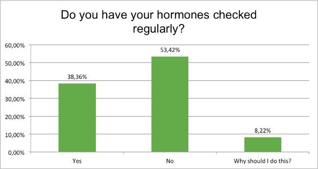 health-survey-hormones-check