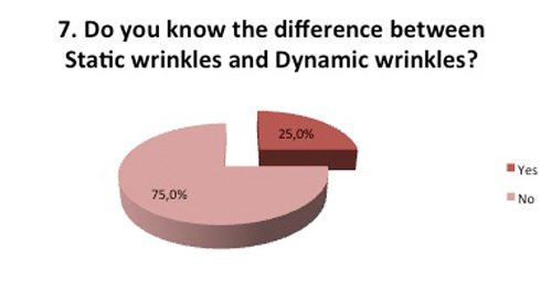 Difference between static and dynamic wrinkles
