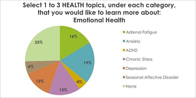 Select 1 to 3 HEALTH topics, under each category, that you would like to learn more about: Emotional Health