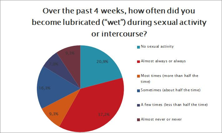 How often did you become lubricated during sexual activity?