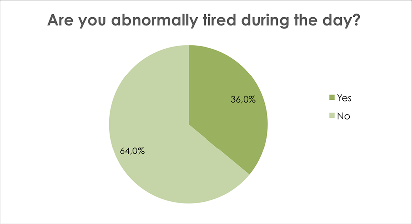 Are you abnormally tired during the day?