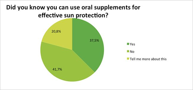 Skin-Renewal-Sun-Damage-Survey-Jan17-Oral-SPF-Supplements?