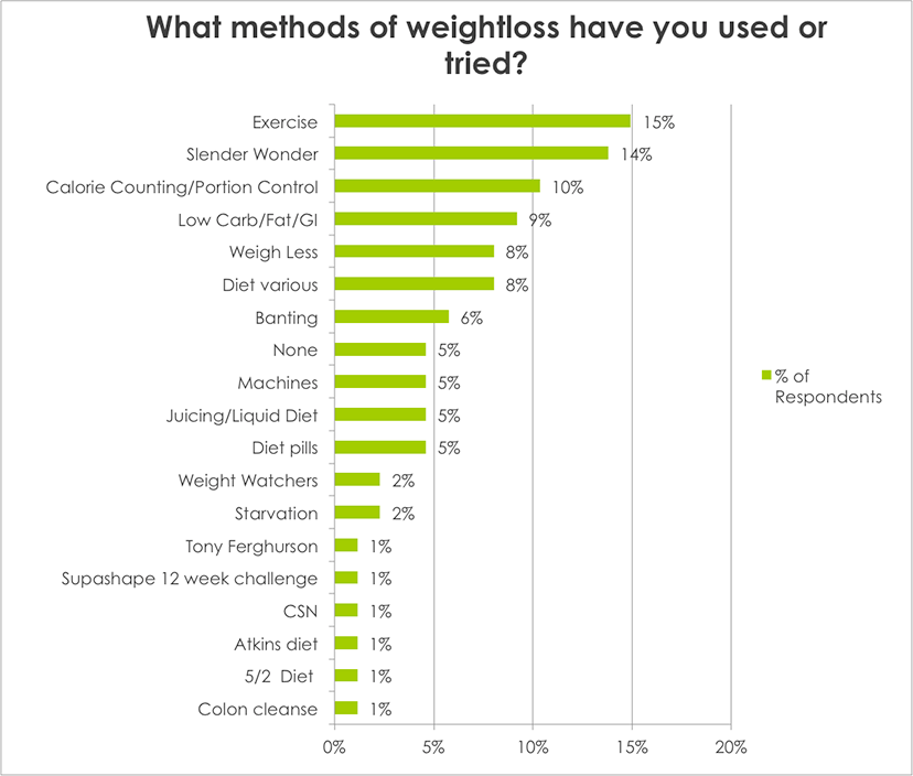 Weight Loss Survey Results What methods of weight loss have you used or tried?
