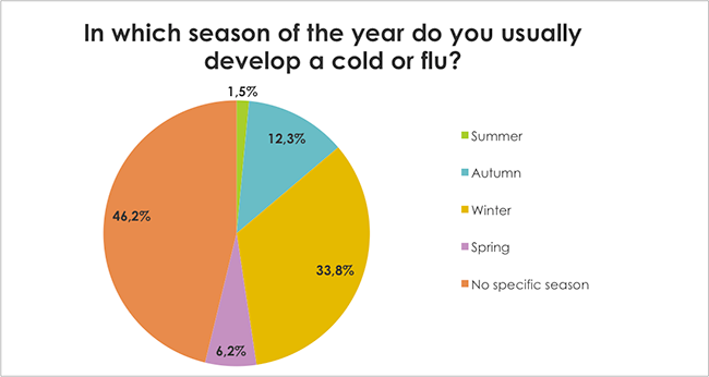 In which season of the year do you usually develop a cold or flu?