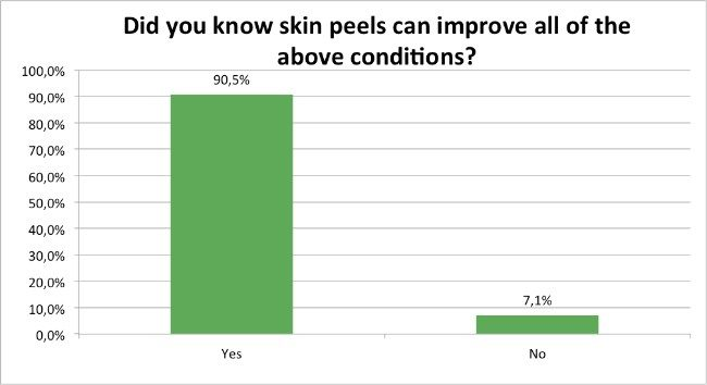 Skin-Renewal-Loyalty-Survey-April-Skin-Conditions-Improved?
