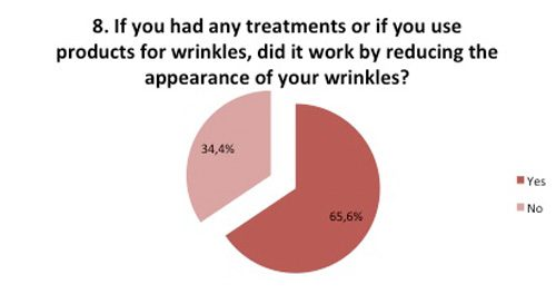 Treatments improve appearance of wrinkles