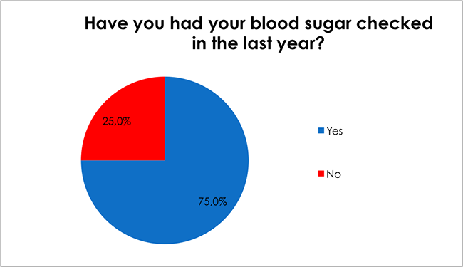 Male Health Survey-Have you had your blood sugar checked in the last year?