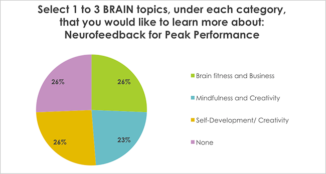 Select 1 to 3 BRAIN topics, under each category, that you would like to learn more about: Neurofeedback for Peak Performance
