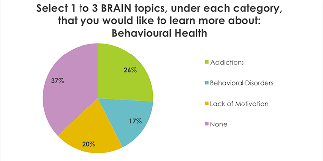 Select 1 to 3 BRAIN topics, under each category, that you would like to learn more about: Behavioural Health
