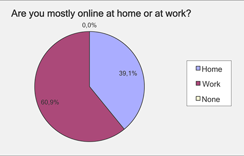 Mostly online at home or work