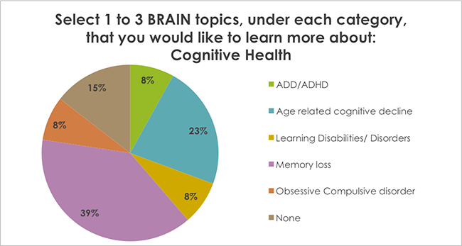 Select 1 to 3 BRAIN topics, under each category, that you would like to learn more about: Cognitive Health
