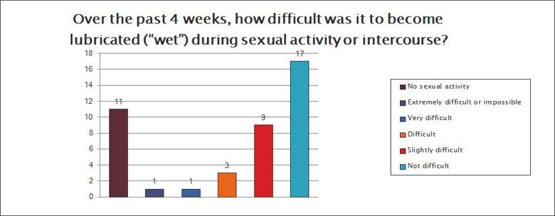 How difficult was it to become lubricated during sexual activity?