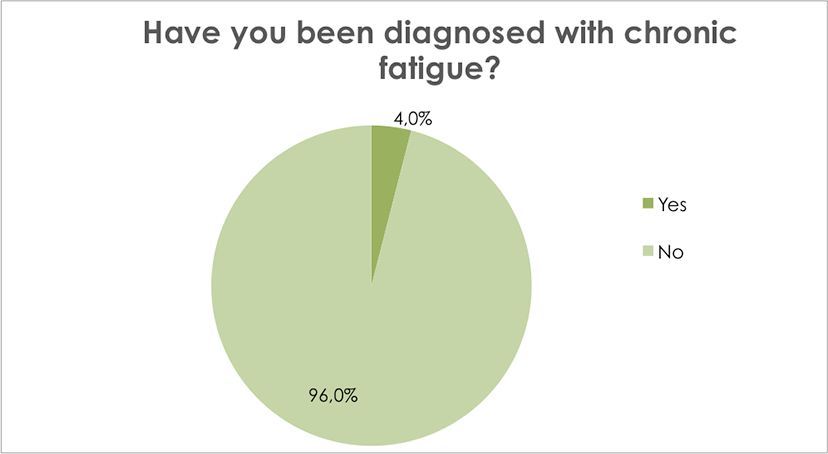Have you been diagnosed with chronic fatigue?
