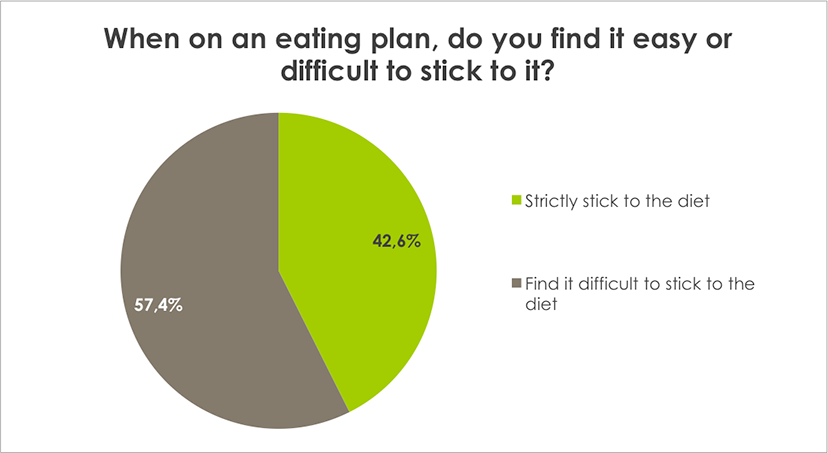 Weight Loss Survey Results When on an eating plan, do you find it easy or difficult to stick to it?