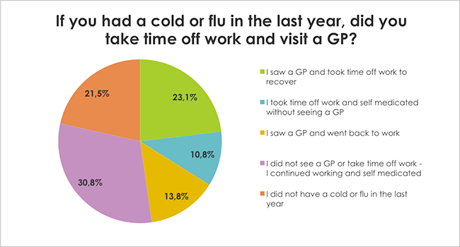 If you had a cold or flu in the last year, did you take time off work and visit a GP?