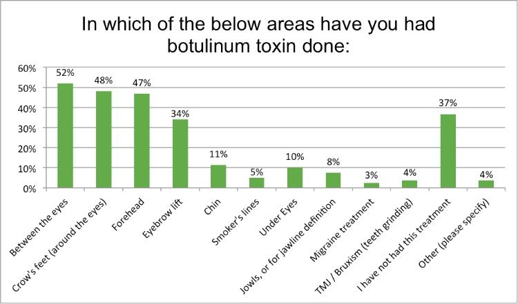 Renewal Institute Loyalty Survey Results Feb2018 Which areas do you use botox?