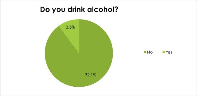 Body Renewal Weight Loss Survey Dec 2016 - Do you drink alcohol?