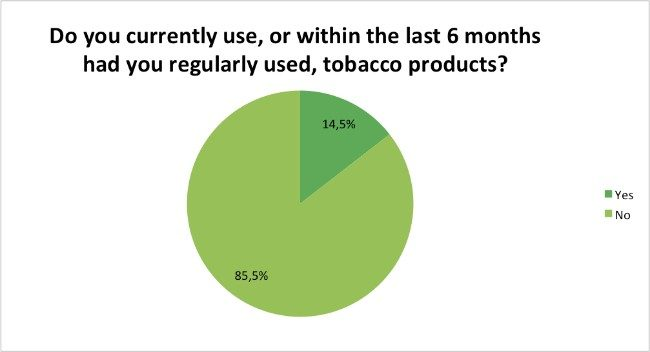 Skin-Renewal-Loyalty-Survey-Results-May-tabacco-products?