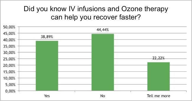 Skin-Renewal-August-Survey-ozone-therapy?