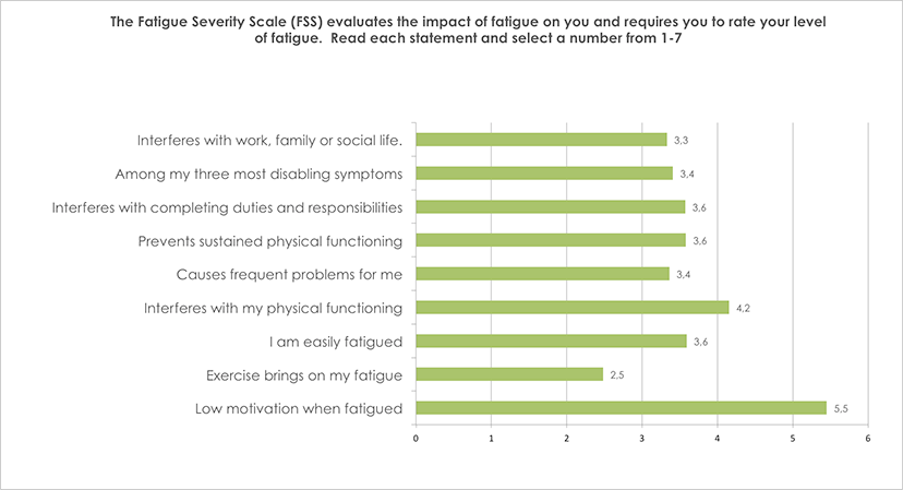 Fatigue severity scale, select a number?