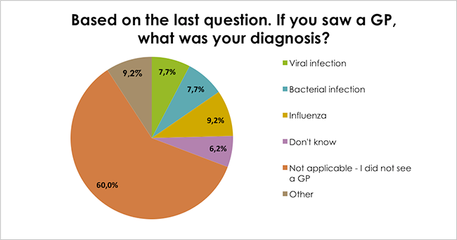 Based on the last question. If you saw a GP, what was your diagnosis?