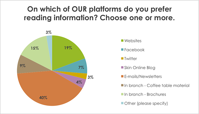 On which of OUR platforms do you prefer reading information? Choose one or more.