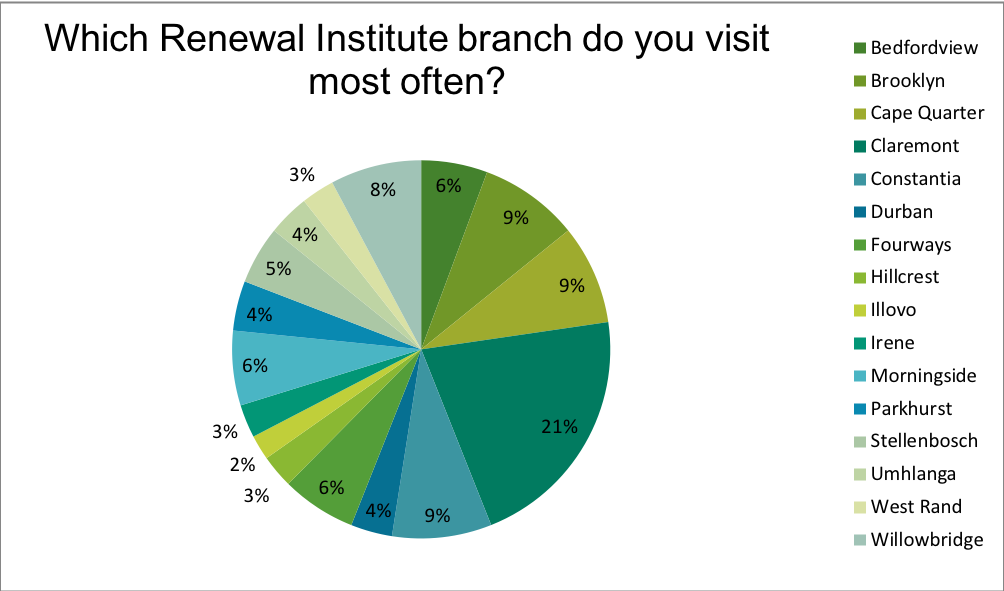 Renewal Institute Loyalty Survey Results June2018? What Branch do you frequent?