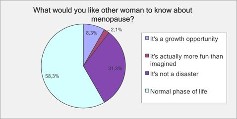Other women to know about menopause