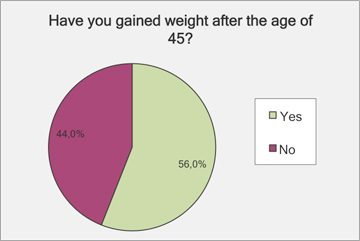 Gained weight after age 45