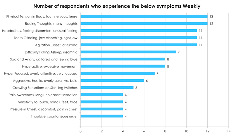 Number of respondents who experience the below symptoms Weekly