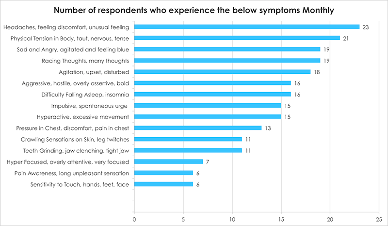 Number of respondents who experience the below symptoms Monthly