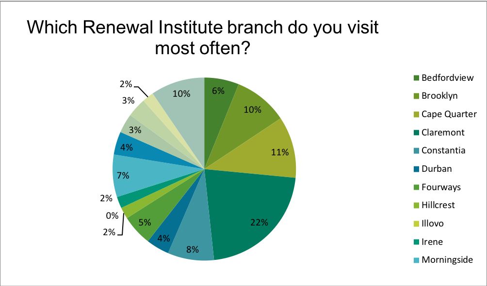 Renewal Institute Loyalty Survey Results May2018? Which branch do you visit?