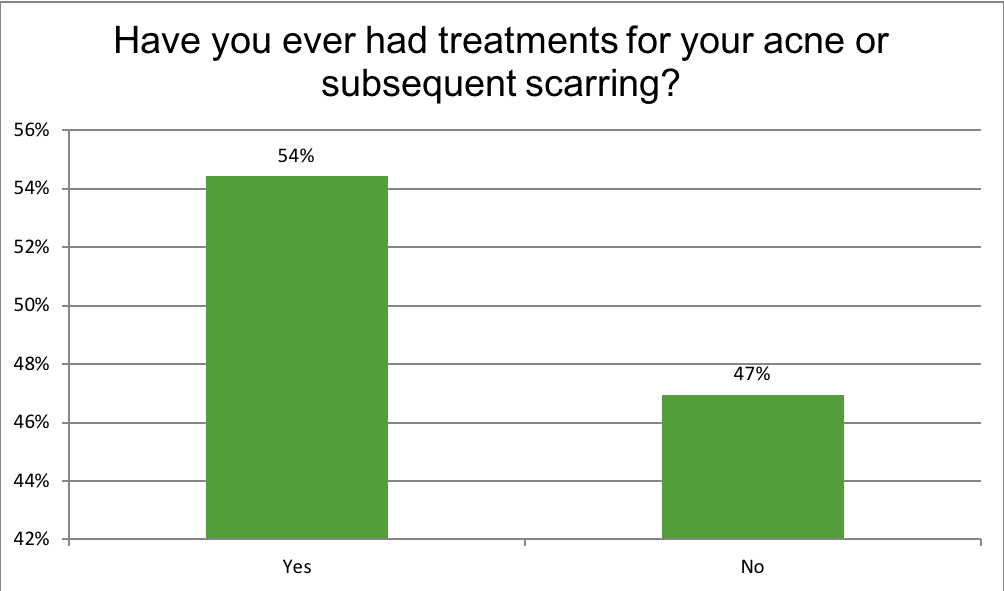 Renewal Institute Loyalty Survey Results May2018? Have You Had Any Treatment?