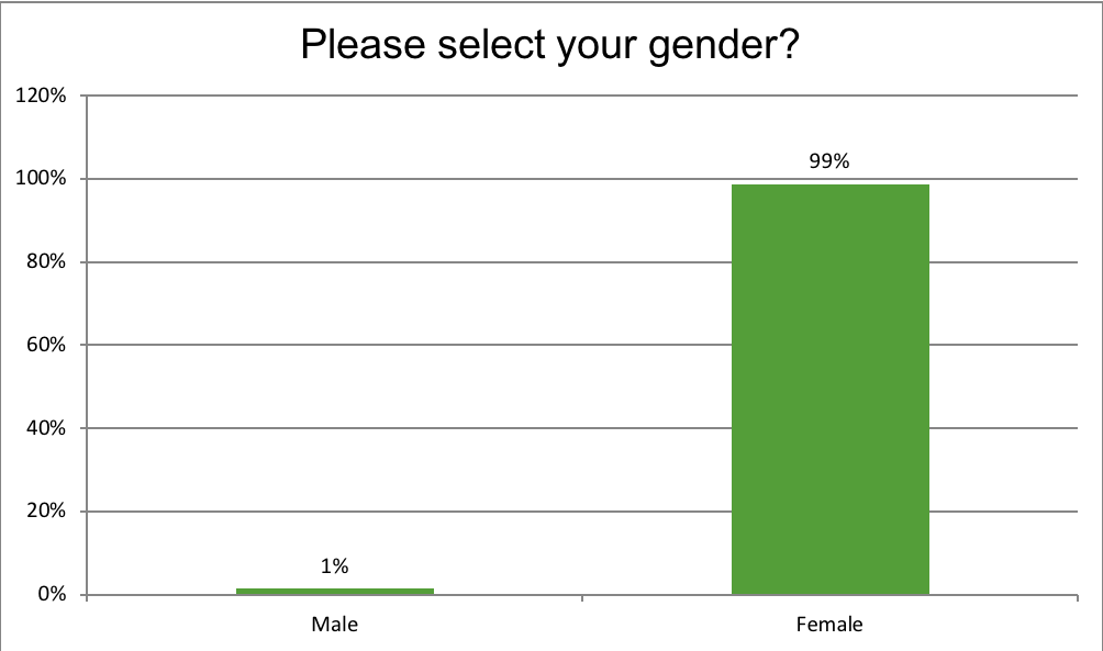 Renewal Institute Loyalty Survey Results May2018? Gender?